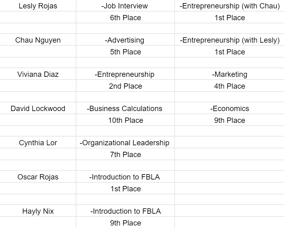 FBLA State 2021 results