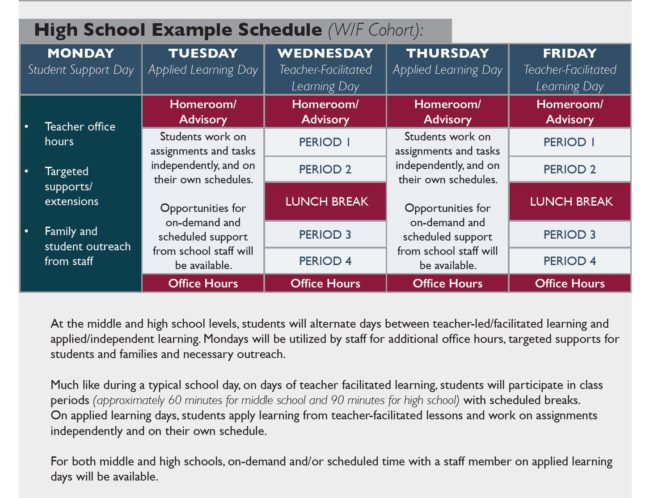 High School Comprehensive Distance Learning Example Schedule
