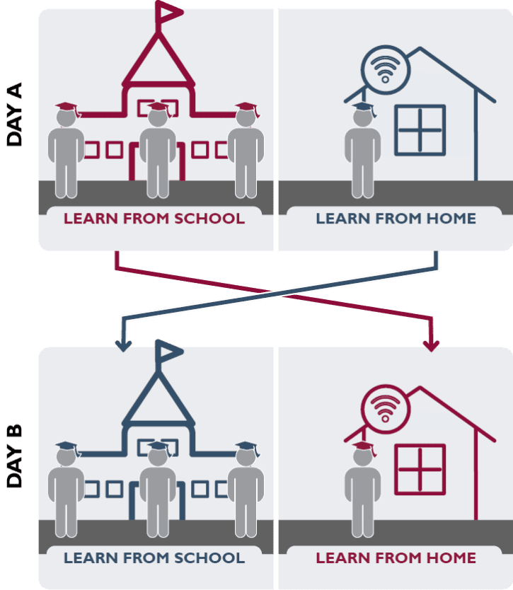 Blended Learning Model: at school + at home