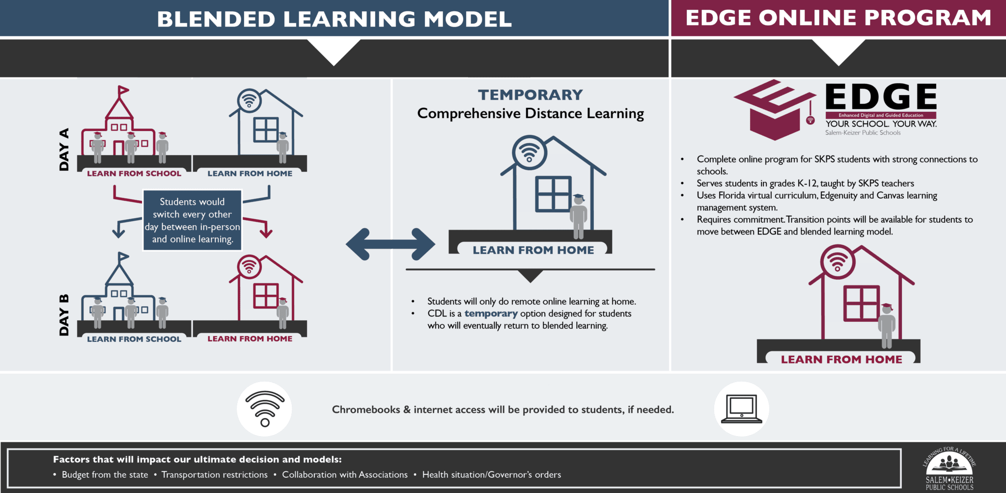 Blended Learning, Comprehensive Distance Learning and EDGE Explained